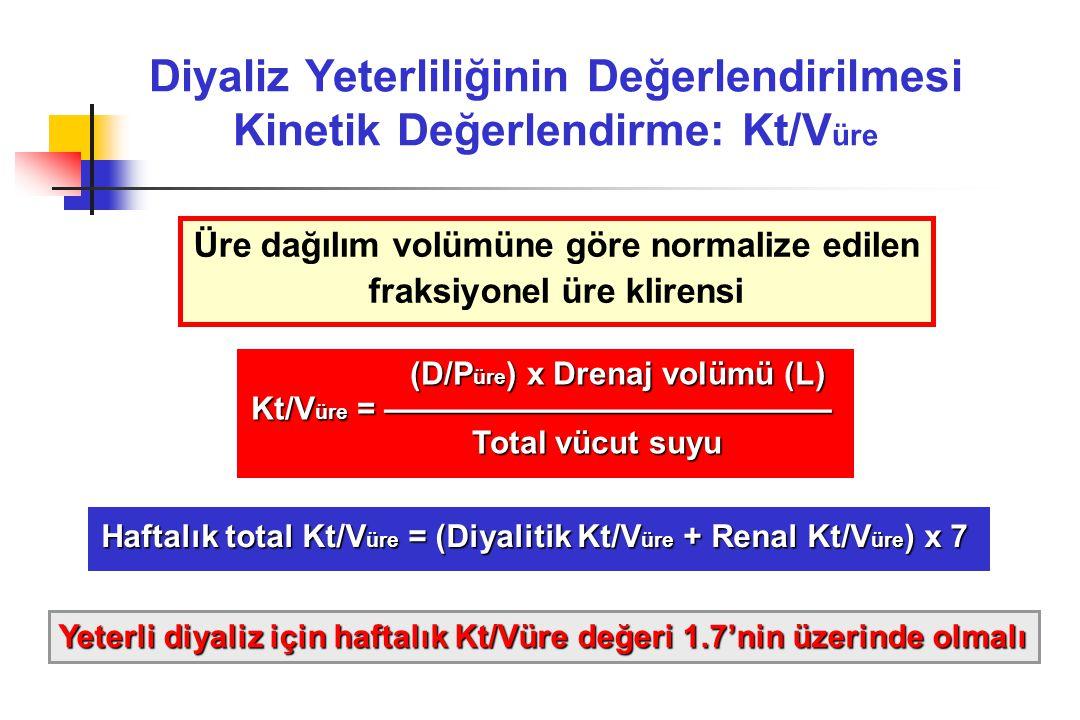 Diyaliz Yeterliliğinin Değerlendirilmesi Kinetik Değerlendirme: Kt/V üre (D/P üre ) x Drenaj volümü (L) (D/P üre ) x Drenaj volümü (L) Kt/V üre = —————————————— Total vücut suyu Total vücut suyu Üre dağılım volümüne göre normalize edilen fraksiyonel üre klirensi Haftalık total Kt/V üre = (Diyalitik Kt/V üre + Renal Kt/V üre ) x 7 Yeterli diyaliz için haftalık Kt/Vüre değeri 1.7'nin üzerinde olmalı