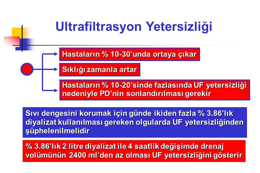 Ultrafiltrasyon Yetersizliği Sıvı dengesini korumak için günde ikiden fazla % 3.86'lık diyalizat kullanılması gereken olgularda UF yetersizliğinden şü