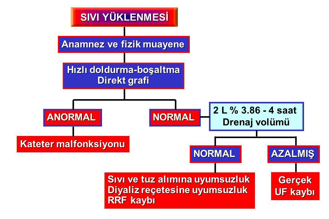 SIVI YÜKLENMESİ NORMALANORMAL Kateter malfonksiyonu 2 L % 3.86 - 4 saat Drenaj volümü NORMAL Sıvı ve tuz alımına uyumsuzluk Diyaliz reçetesine uyumsuzluk RRF kaybı AZALMIŞ Gerçek UF kaybı Anamnez ve fizik muayene Hızlı doldurma-boşaltma Direkt grafi