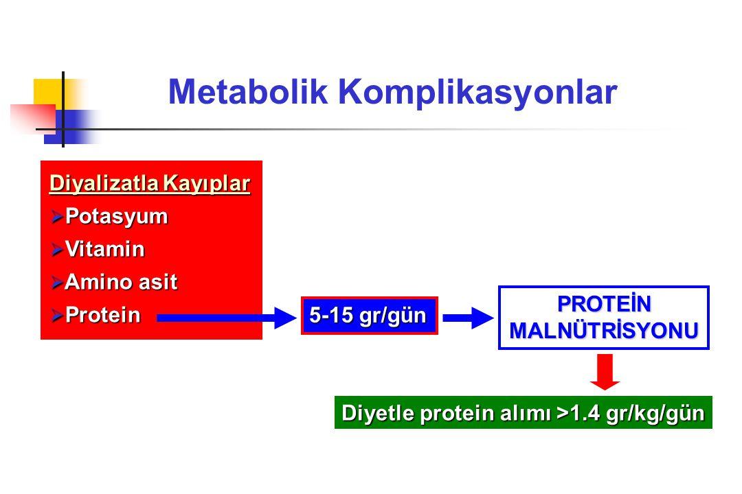 Metabolik Komplikasyonlar Diyalizatla Kayıplar  Potasyum  Vitamin  Amino asit  Protein 5-15 gr/gün PROTEİNMALNÜTRİSYONU Diyetle protein alımı >1.4
