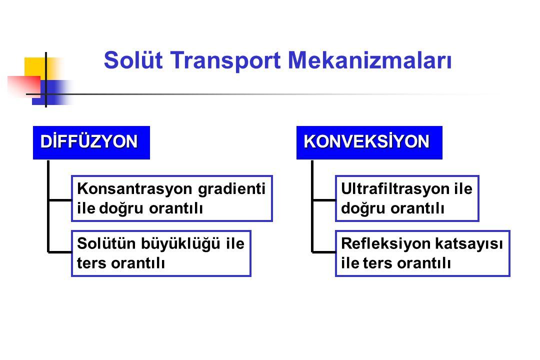Solüt Transport Mekanizmaları DİFFÜZYON Konsantrasyon gradienti ile doğru orantılı Solütün büyüklüğü ile ters orantılı KONVEKSİYON Ultrafiltrasyon ile doğru orantılı Refleksiyon katsayısı ile ters orantılı
