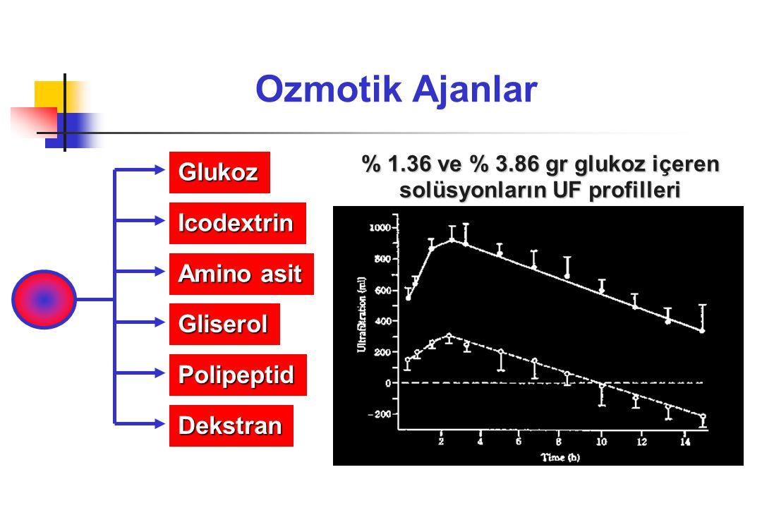 Ozmotik Ajanlar Glukoz Amino asit Gliserol Icodextrin Polipeptid Dekstran % 1.36 ve % 3.86 gr glukoz içeren solüsyonların UF profilleri