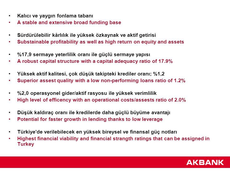 Kalıcı ve yaygın fonlama tabanı A stable and extensive broad funding base Sürdürülebilir kârlılık ile yüksek özkaynak ve aktif getirisi Substainable profitability as well as high return on equity and assets %17,9 sermaye yeterlilik oranı ile güçlü sermaye yapısı A robust capital structure with a capital adequacy ratio of 17.9% Yüksek aktif kalitesi, çok düşük takipteki krediler oranı; %1,2 Superior assest quality with a low non-performing loans ratio of 1.2% %2,0 operasyonel gider/aktif rasyosu ile yüksek verimlilik High level of efficency with an operational costs/assests ratio of 2.0% Düşük kaldıraç oranı ile kredilerde daha güçlü büyüme avantajı Potential for faster growth in lending thanks to low leverage Türkiye de verilebilecek en yüksek bireysel ve finansal güç notları Highest financial viability and financial strangth ratings that can be assigned in Turkey