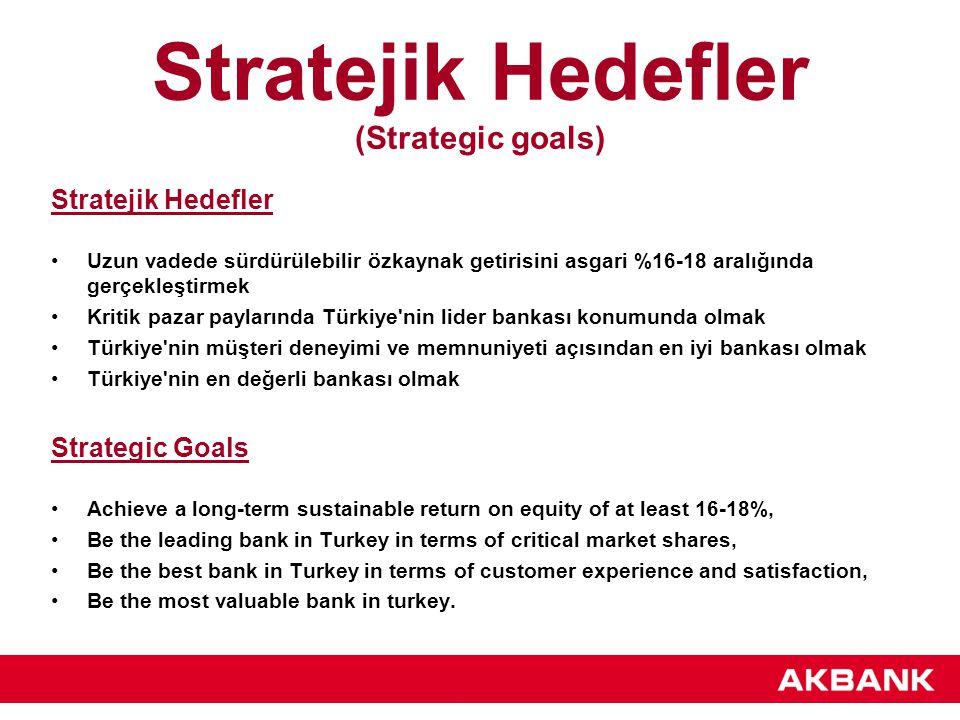 Stratejik Hedefler (Strategic goals) Stratejik Hedefler Uzun vadede sürdürülebilir özkaynak getirisini asgari %16-18 aralığında gerçekleştirmek Kritik pazar paylarında Türkiye nin lider bankası konumunda olmak Türkiye nin müşteri deneyimi ve memnuniyeti açısından en iyi bankası olmak Türkiye nin en değerli bankası olmak Strategic Goals Achieve a long-term sustainable return on equity of at least 16-18%, Be the leading bank in Turkey in terms of critical market shares, Be the best bank in Turkey in terms of customer experience and satisfaction, Be the most valuable bank in turkey.