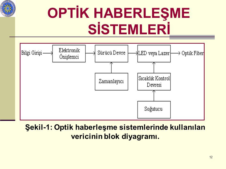 12 OPTİK HABERLEŞME SİSTEMLERİ Şekil-1: Optik haberleşme sistemlerinde kullanılan vericinin blok diyagramı.