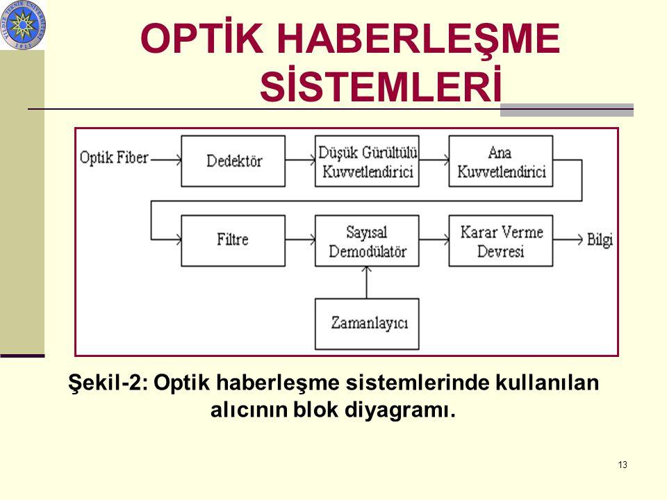 13 Şekil-2: Optik haberleşme sistemlerinde kullanılan alıcının blok diyagramı. OPTİK HABERLEŞME SİSTEMLERİ