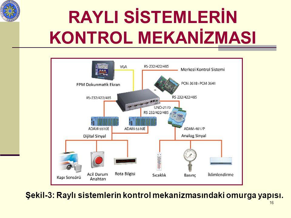 16 Şekil-3: Raylı sistemlerin kontrol mekanizmasındaki omurga yapısı. RAYLI SİSTEMLERİN KONTROL MEKANİZMASI Sistem Diyagramı