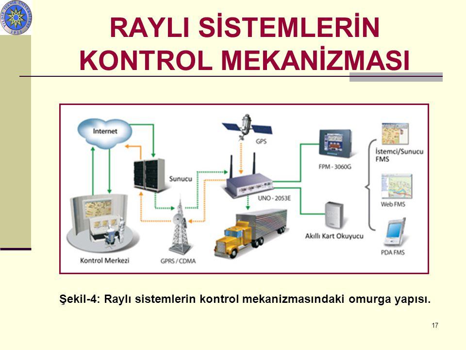 17 Şekil-4: Raylı sistemlerin kontrol mekanizmasındaki omurga yapısı. RAYLI SİSTEMLERİN KONTROL MEKANİZMASI Sistem Diyagramı