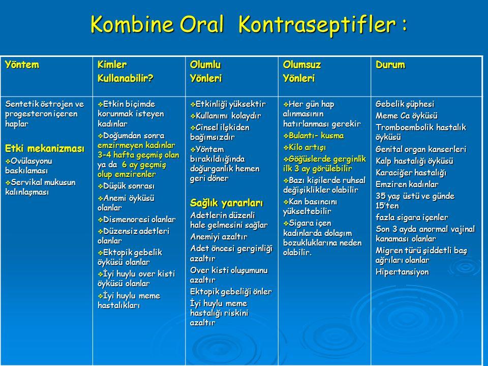 Kombine Oral Kontraseptifler : YöntemKimlerKullanabilir?OlumluYönleriOlumsuzYönleriDurum Sentetik östrojen ve progesteron içeren haplar Etki mekanizma