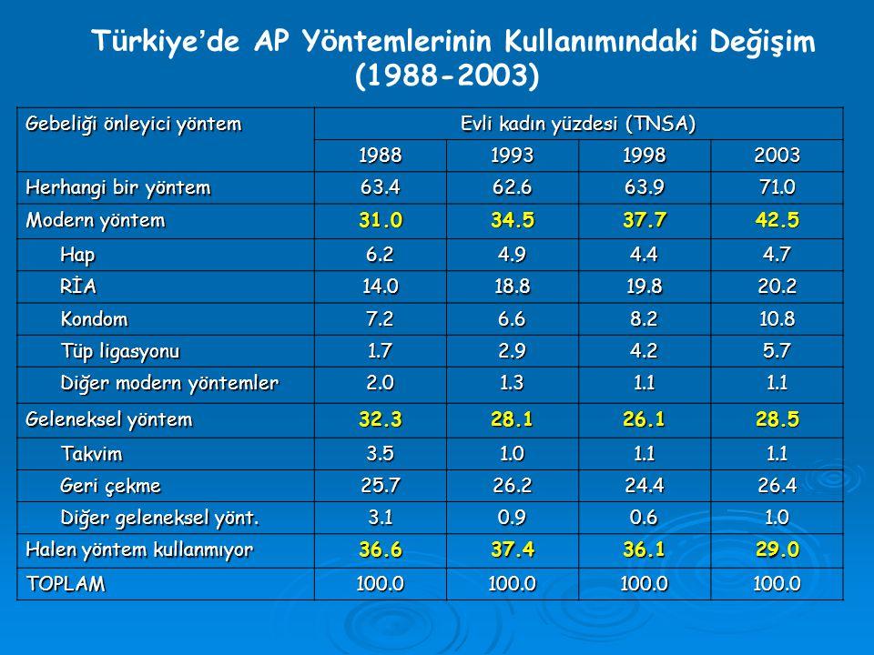T ü rkiye ' de AP Y ö ntemlerinin Kullanımındaki Değişim (1988-2003) Gebeliği önleyici yöntem Evli kadın yüzdesi (TNSA) 1988199319982003 Herhangi bir