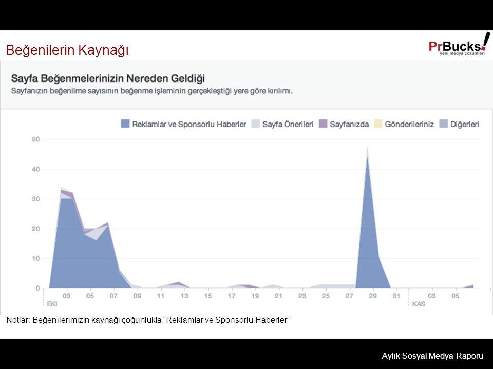 Beğenilerin Kaynağı Notlar: Beğenilerimizin kaynağı çoğunlukla Reklamlar ve Sponsorlu Haberler Aylık Sosyal Medya Raporu