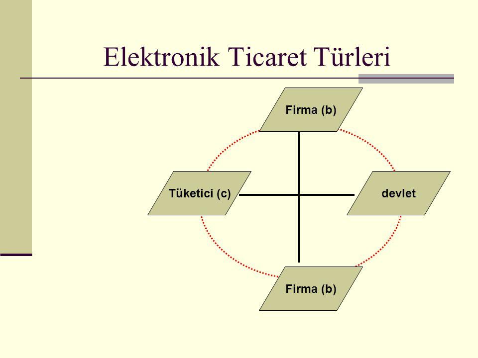 Elektronik Ticaret Türleri devletTüketici (c) Firma (b)