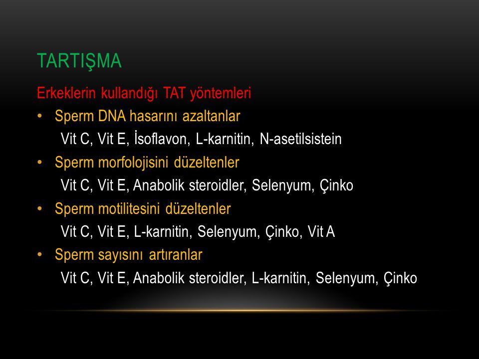 TARTIŞMA Erkeklerin kullandığı TAT yöntemleri Sperm DNA hasarını azaltanlar Vit C, Vit E, İsoflavon, L-karnitin, N-asetilsistein Sperm morfolojisini düzeltenler Vit C, Vit E, Anabolik steroidler, Selenyum, Çinko Sperm motilitesini düzeltenler Vit C, Vit E, L-karnitin, Selenyum, Çinko, Vit A Sperm sayısını artıranlar Vit C, Vit E, Anabolik steroidler, L-karnitin, Selenyum, Çinko