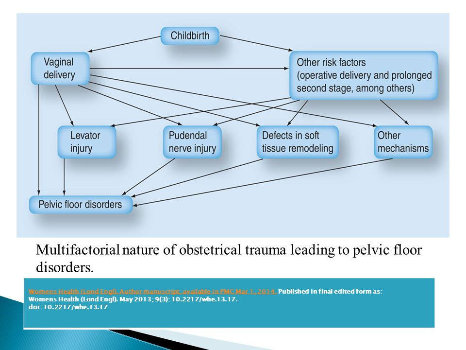 Multifactorial nature of obstetrical trauma leading to pelvic floor disorders. Womens Health (Lond Engl). Author manuscript; available in PMC Mar 1, 2