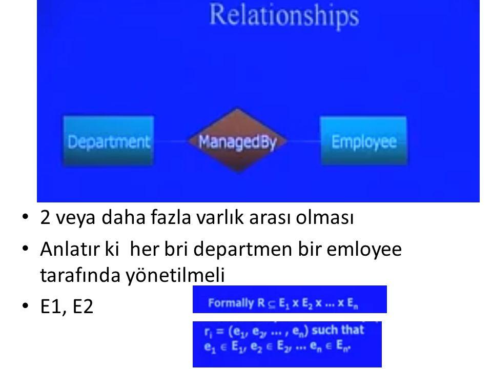 Realtionship 2 veya daha fazla varlık arası olması Anlatır ki her bri departmen bir emloyee tarafında yönetilmeli E1, E2
