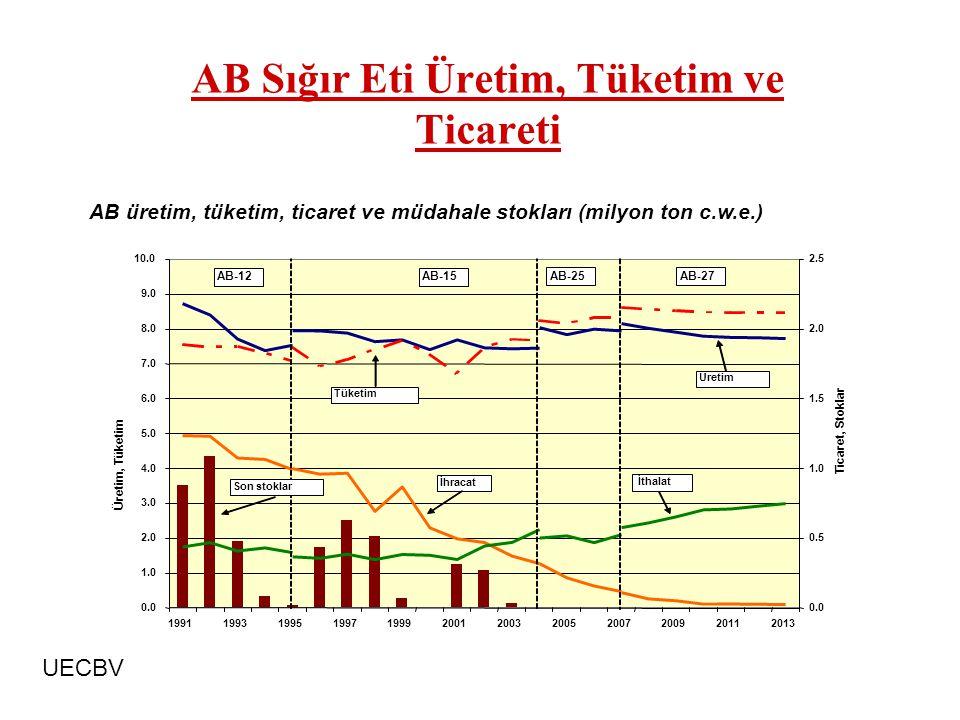 AB Sığır Eti Üretim, Tüketim ve Ticareti AB üretim, tüketim, ticaret ve müdahale stokları (milyon ton c.w.e.) UECBV 0.0 1.0 2.0 3.0 4.0 5.0 6.0 7.0 8.0 9.0 10.0 199119931995199719992001200320052007200920112013 Üretim, Tüketim 0.0 0.5 1.0 1.5 2.0 2.5 Ticaret, Stoklar Üretim İhracat İthalat Son stoklar AB-15 AB-25 AB-12 Tüketim AB-27
