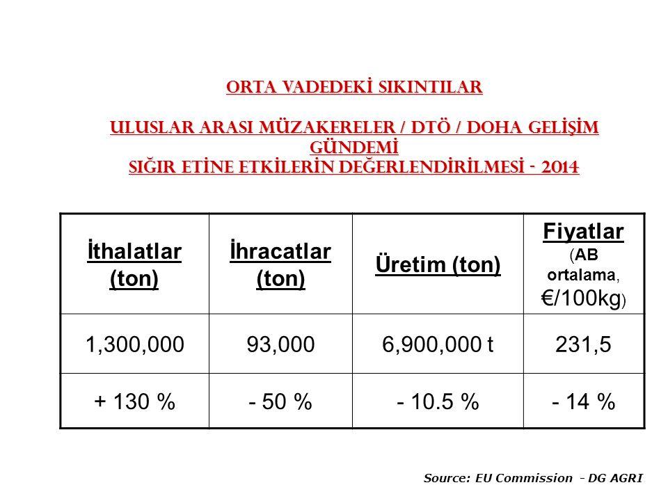 ORTA VADEDEKİ SIKINTILAR ULUSLAR ARASI MÜZAKERELER / DTÖ / DOHA GELİŞİM GÜNDEMİ SIĞIR ETİNE ETKİLERİN DEĞERLENDİRİLMESİ - 2014 İthalatlar (ton) İhracatlar (ton) Üretim (ton) Fiyatlar (AB ortalama, €/100kg ) 1,300,00093,0006,900,000 t231,5 + 130 %- 50 %- 10.5 %- 14 % Source: EU Commission - DG AGRI
