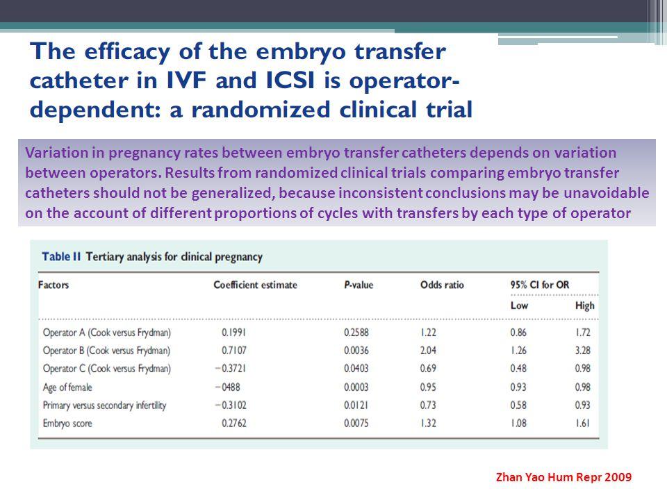 Variation in pregnancy rates between embryo transfer catheters depends on variation between operators.