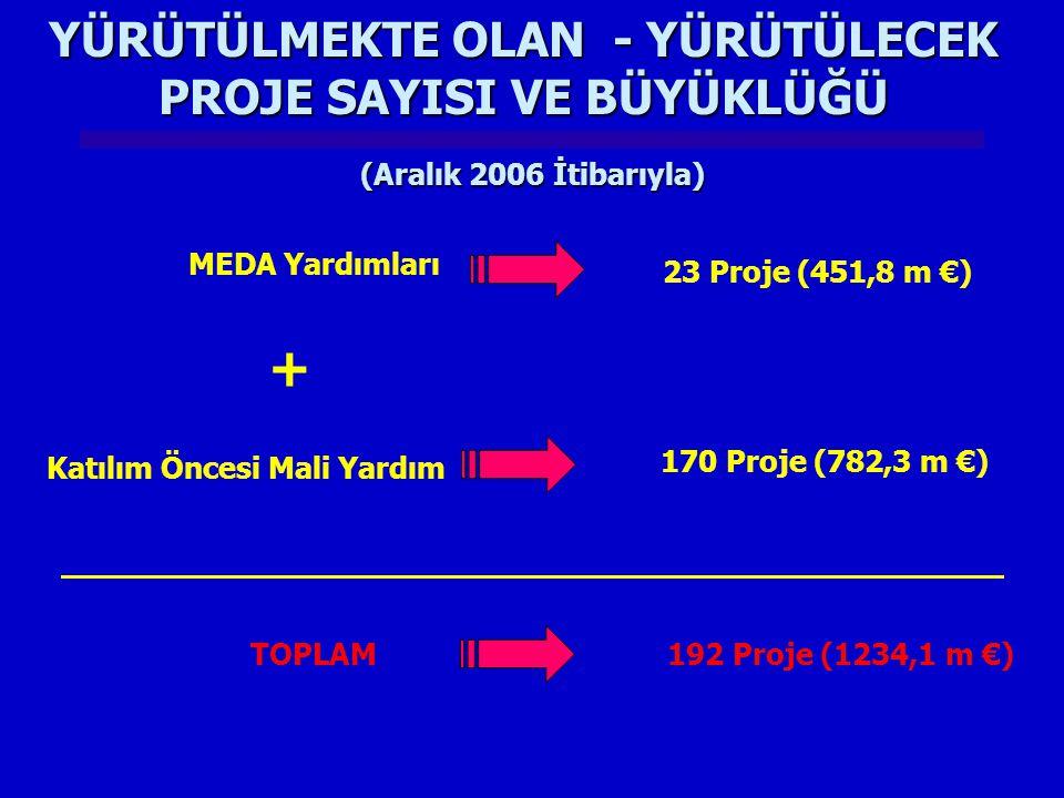 YÜRÜTÜLMEKTE OLAN - YÜRÜTÜLECEK PROJE SAYISI VE BÜYÜKLÜĞÜ MEDA Yardımları 23 Proje (451,8 m €) Katılım Öncesi Mali Yardım 170 Proje (782,3 m €) + TOPL