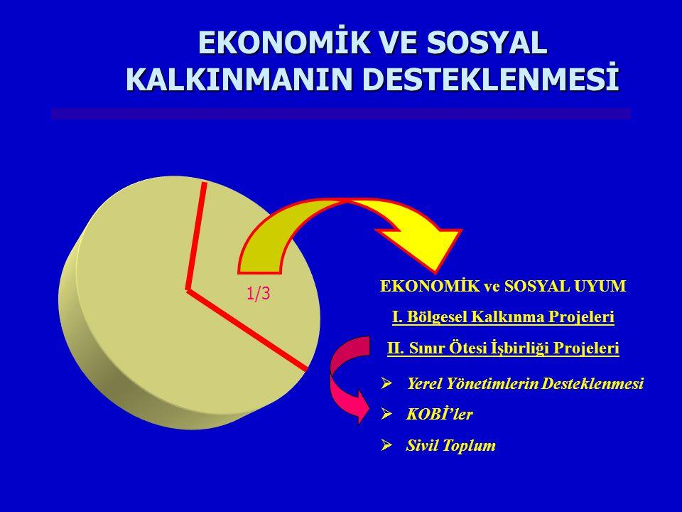 EKONOMİK VE SOSYAL KALKINMANIN DESTEKLENMESİ 1/3  Yerel Yönetimlerin Desteklenmesi  KOBİ'ler  Sivil Toplum EKONOMİK ve SOSYAL UYUM I. Bölgesel Kalk