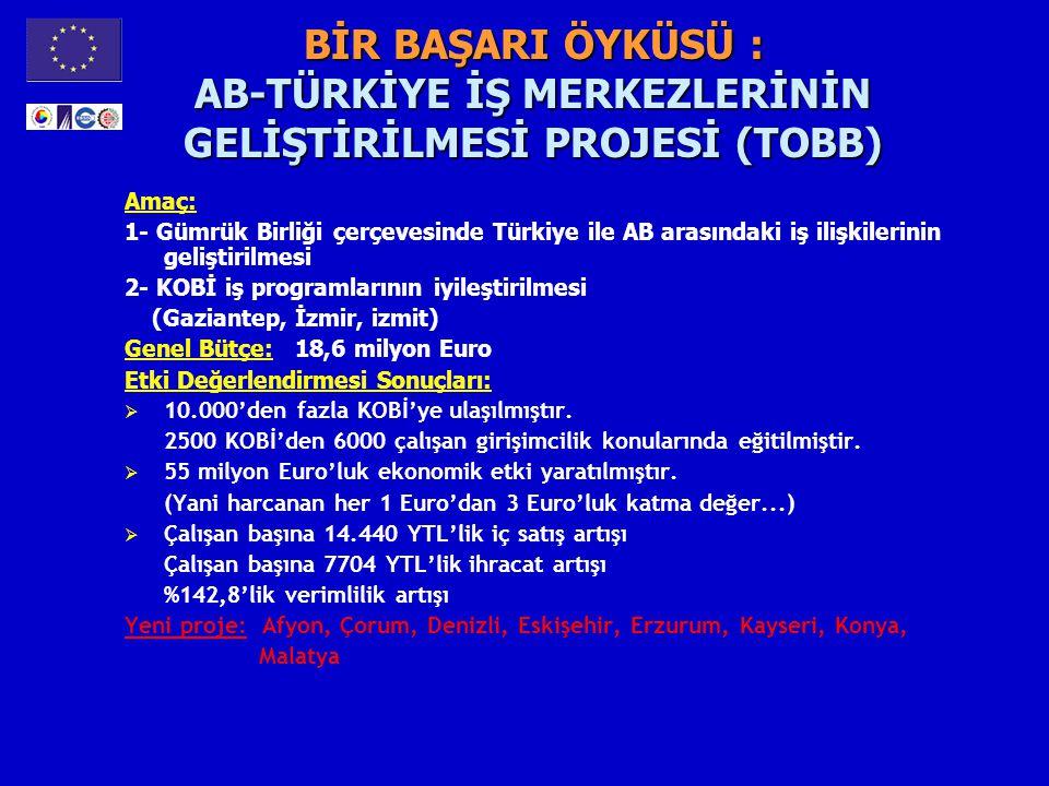 BİR BAŞARI ÖYKÜSÜ : AB-TÜRKİYE İŞ MERKEZLERİNİN GELİŞTİRİLMESİ PROJESİ (TOBB) Amaç: 1- Gümrük Birliği çerçevesinde Türkiye ile AB arasındaki iş ilişki