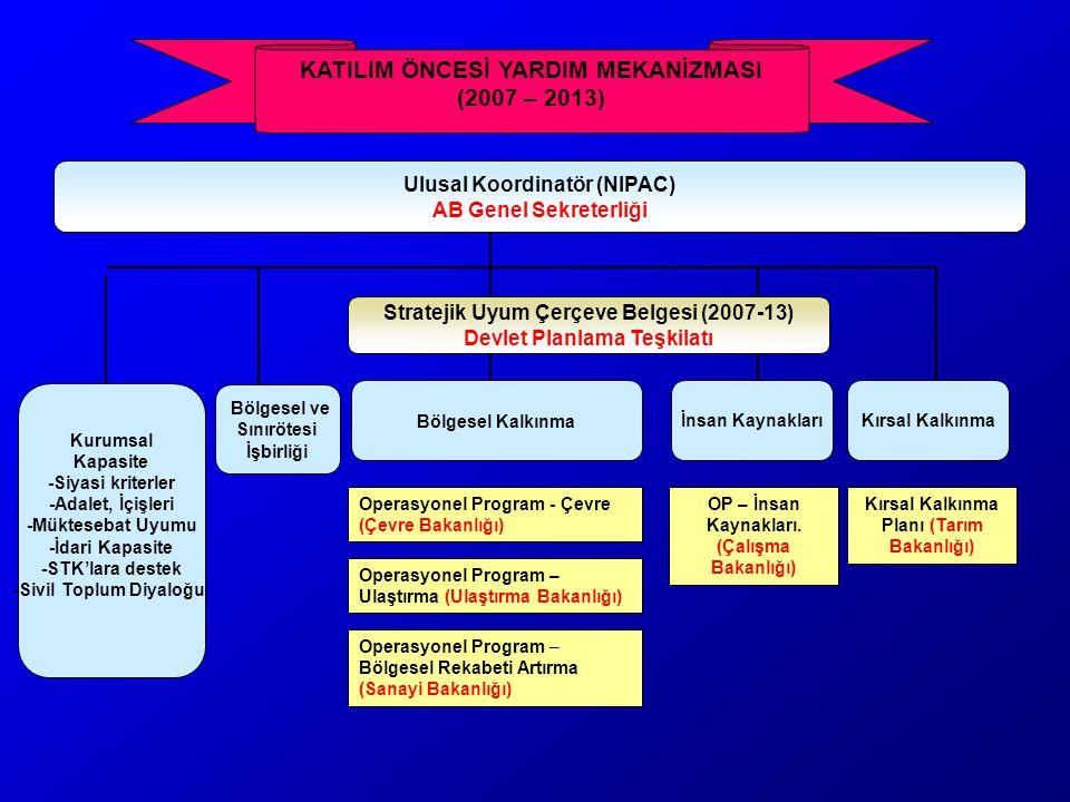 Stratejik Uyum Çerçeve Belgesi (2007-13) Devlet Planlama Teşkilatı Bölgesel Kalkınma Kurumsal Kapasite -Siyasi kriterler -Adalet, İçişleri -Müktesebat
