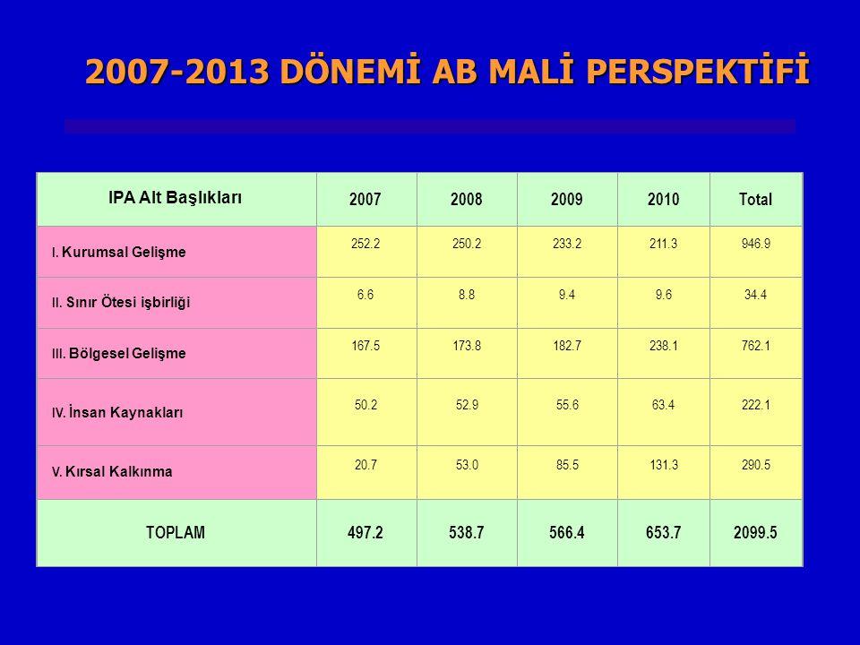 2007-2013 DÖNEMİ AB MALİ PERSPEKTİFİ IPA Alt Başlıkları 2007200820092010Total I. Kurumsal Gelişme 252.2250.2233.2211.3946.9 II. Sınır Ötesi işbirliği