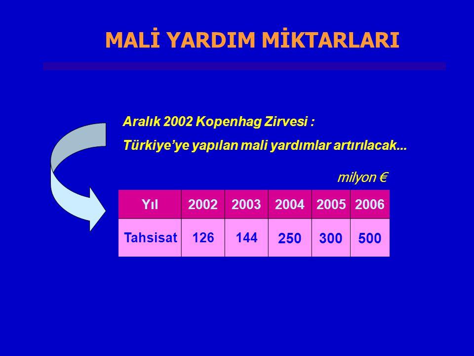 MALİ YARDIM MİKTARLARI Aralık 2002 Kopenhag Zirvesi : Türkiye'ye yapılan mali yardımlar artırılacak... Yıl20022003200420052006 Tahsisat126144 25030050