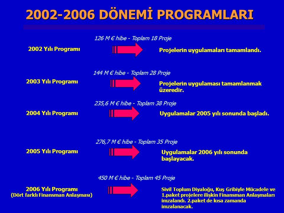 2002 Yılı Programı 126 M € hibe - Toplam 18 Proje 2003 Yılı Programı 144 M € hibe - Toplam 28 Proje Projelerin uygulaması tamamlanmak üzeredir. 2004 Y