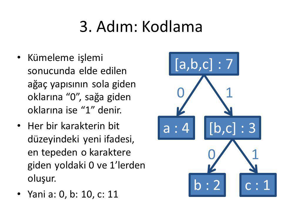 """3. Adım: Kodlama a : 4 Kümeleme işlemi sonucunda elde edilen ağaç yapısının sola giden oklarına """"0"""", sağa giden oklarına ise """"1"""" denir. Her bir karakt"""