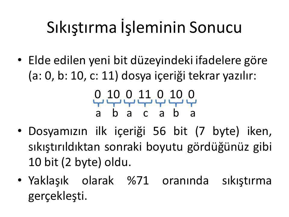 Sıkıştırma İşleminin Sonucu Elde edilen yeni bit düzeyindeki ifadelere göre (a: 0, b: 10, c: 11) dosya içeriği tekrar yazılır: 0 10 0 11 0 10 0 Dosyam