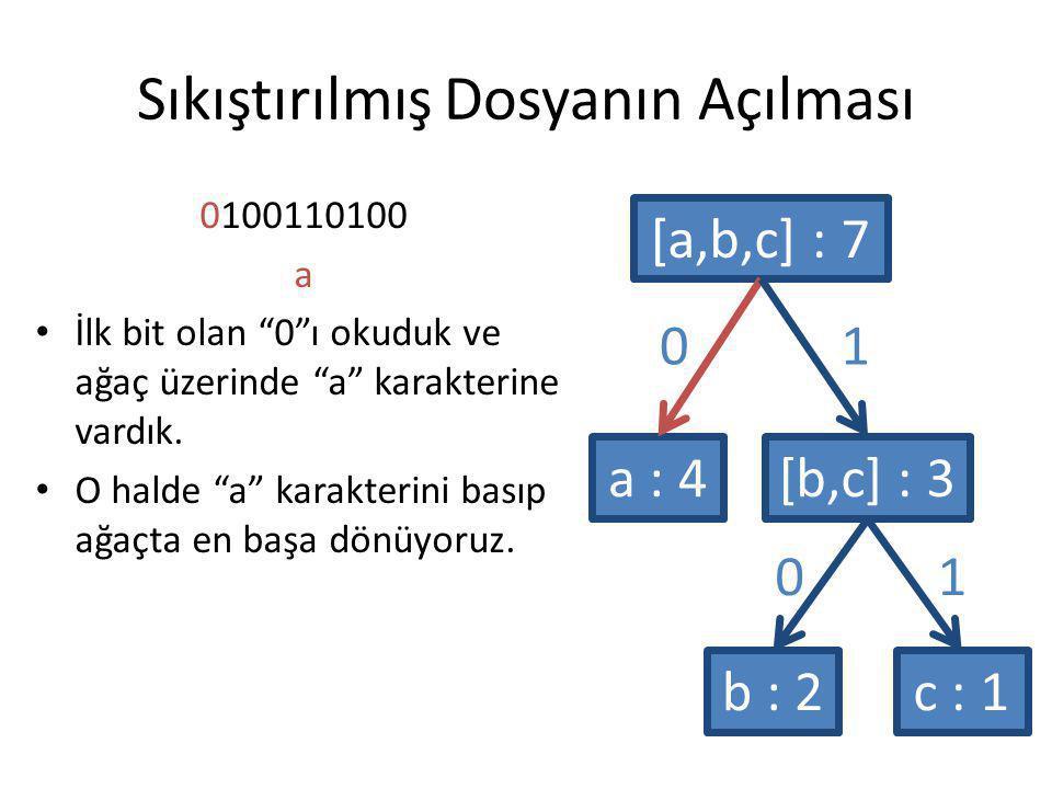 """Sıkıştırılmış Dosyanın Açılması 0100110100 a İlk bit olan """"0""""ı okuduk ve ağaç üzerinde """"a"""" karakterine vardık. O halde """"a"""" karakterini basıp ağaçta en"""