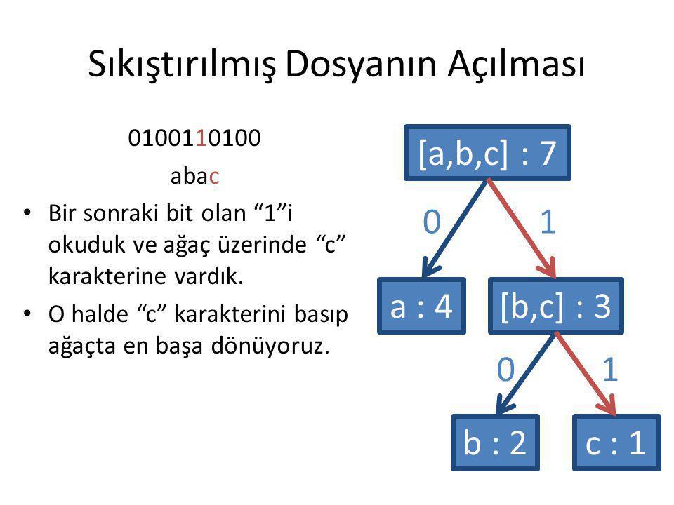 """Sıkıştırılmış Dosyanın Açılması 0100110100 abac Bir sonraki bit olan """"1""""i okuduk ve ağaç üzerinde """"c"""" karakterine vardık. O halde """"c"""" karakterini bası"""