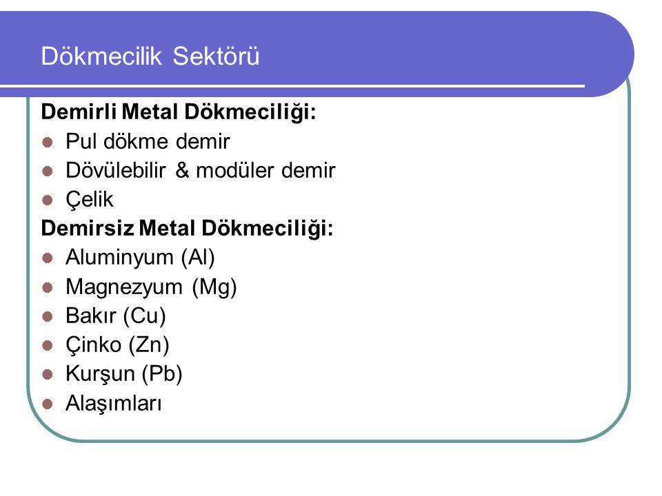 Dökmecilik Sektörü Demirli Metal Dökmeciliği: Pul dökme demir Dövülebilir & modüler demir Çelik Demirsiz Metal Dökmeciliği: Aluminyum (Al) Magnezyum (Mg) Bakır (Cu) Çinko (Zn) Kurşun (Pb) Alaşımları