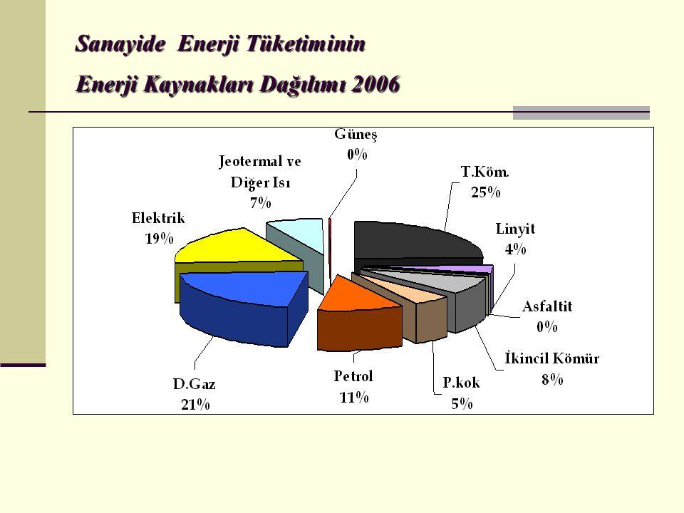 Sanayide Enerji Tüketiminin Enerji Kaynakları Dağılımı 2006