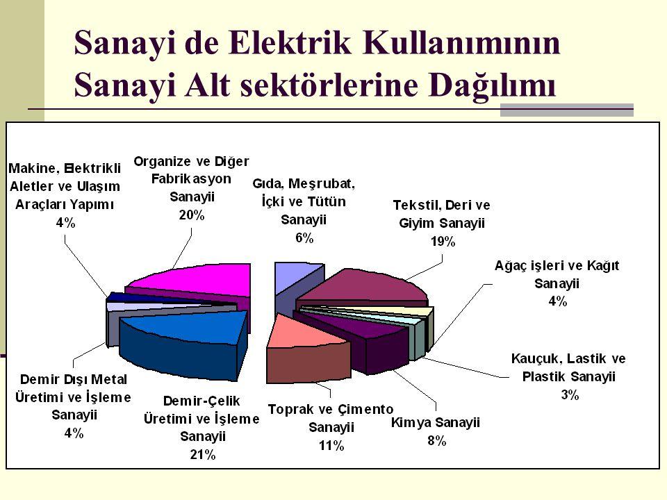 Sanayi de Elektrik Kullanımının Sanayi Alt sektörlerine Dağılımı