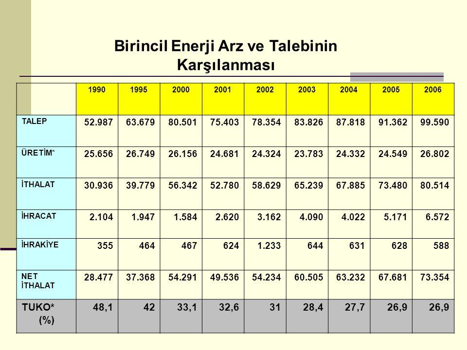 Gönüllü Anlaşmalar Enerji yoğunluğu = E / D (TEP/YTL) E = Et - Ed -Eyk Et = TEP cinsinden işletmenin yıllık toplam enerji tüketimi Ed = TEP cinsinden işletmenin genel yönetim ve destek hizmetlerindeki enerji tüketimi Eyk= TEP cinsinden kojenerasyon veya YEK enerji üretimi D = (1/ ÜFE) x Σ (Pi x Fi) D= 2000 yılı fiyatları ile bin (1000) Türk Lirası cinsinden, yıllık mal üretiminin ekonomik değeri.