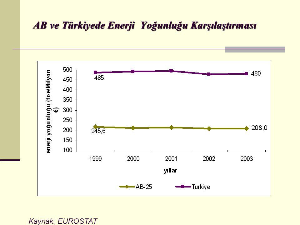 AB ve Türkiyede Enerji Yoğunluğu Karşılaştırması Kaynak: EUROSTAT