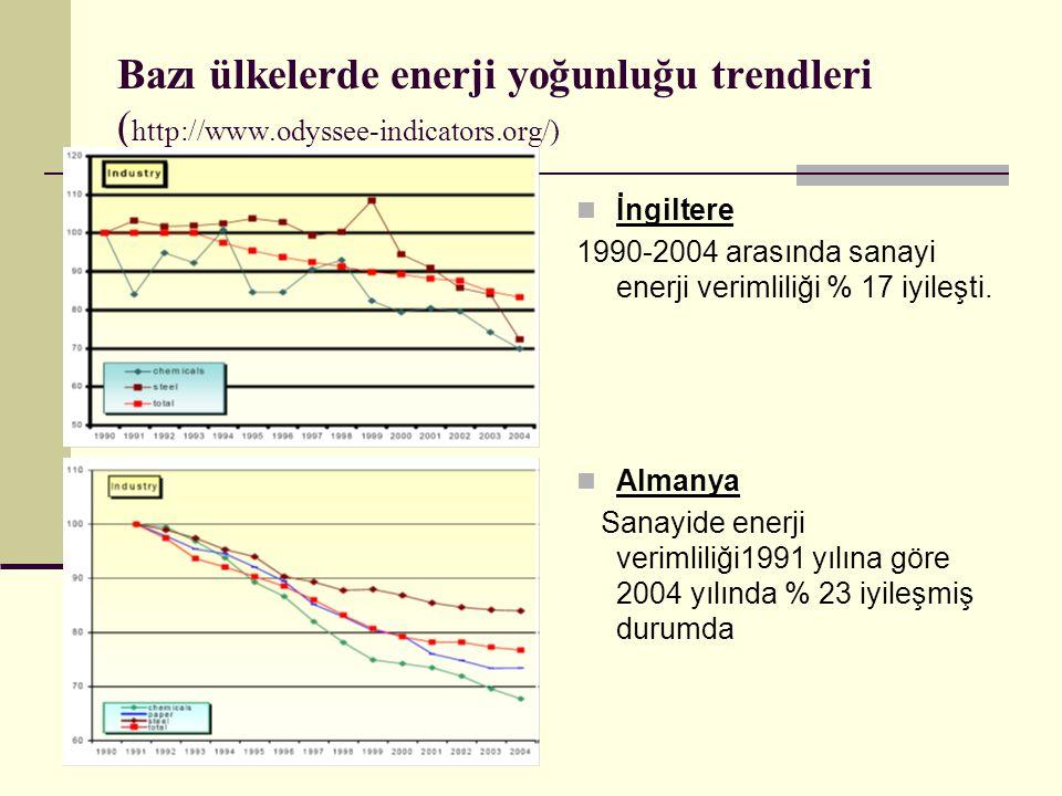 Bazı ülkelerde enerji yoğunluğu trendleri ( http://www.odyssee-indicators.org/) İngiltere 1990-2004 arasında sanayi enerji verimliliği % 17 iyileşti.