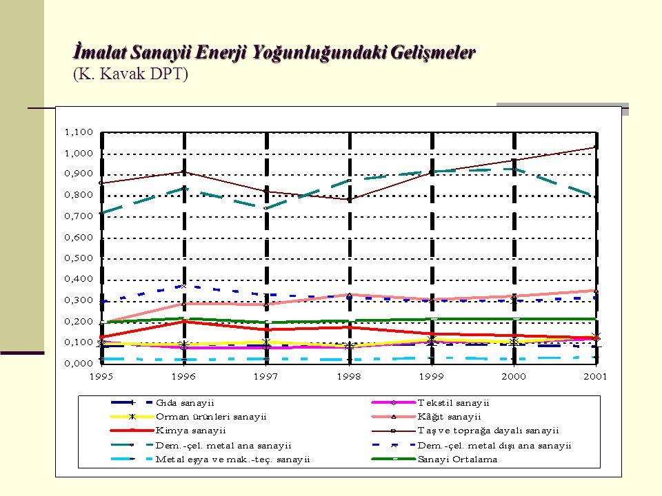 İmalat Sanayii Enerji Yoğunluğundaki Gelişmeler İmalat Sanayii Enerji Yoğunluğundaki Gelişmeler (K.