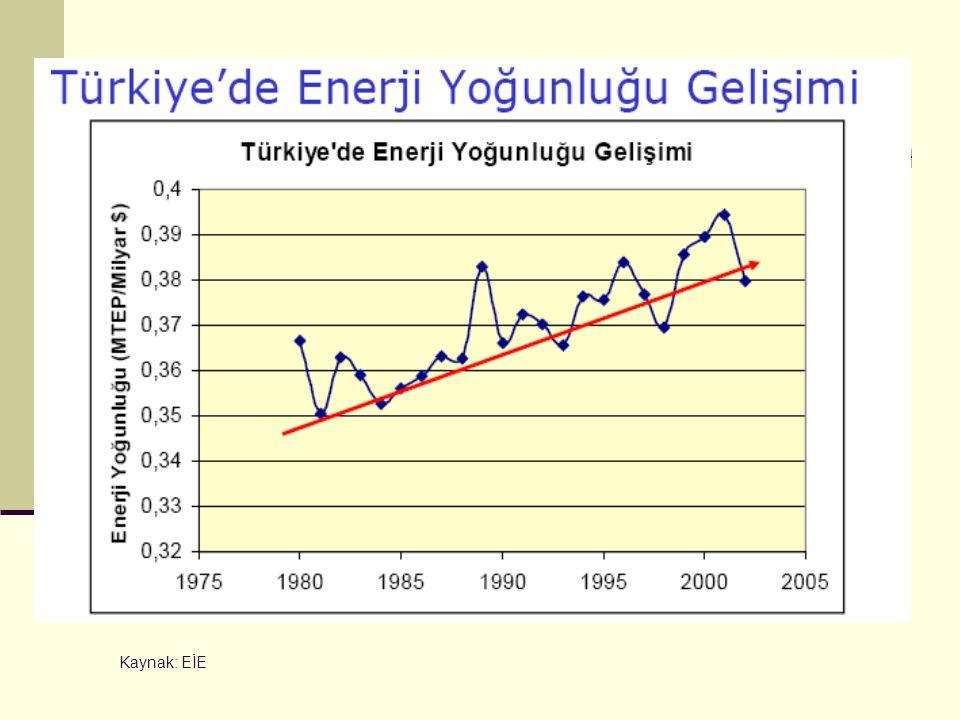Kaynak: EİE