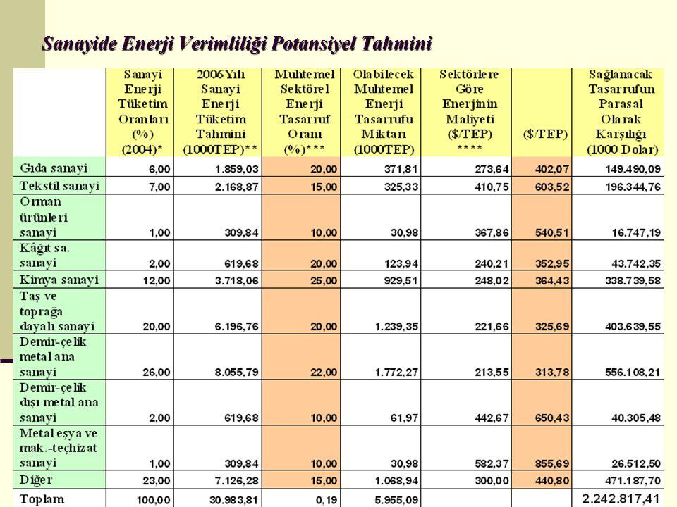Sanayide Enerji Verimliliği Potansiyel Tahmini