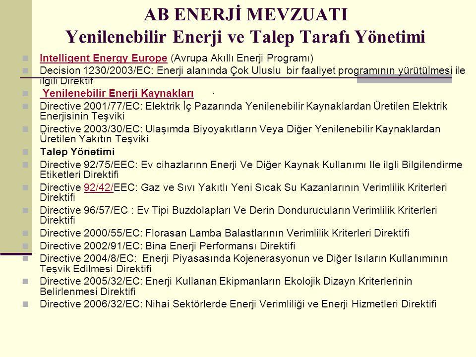 AB ENERJİ MEVZUATI Yenilenebilir Enerji ve Talep Tarafı Yönetimi Intelligent Energy Europe (Avrupa Akıllı Enerji Programı) Intelligent Energy Europe Decision 1230/2003/EC: Enerji alanında Çok Uluslu bir faaliyet programının yürütülmesi ile ilgili Direktif Yenilenebilir Enerji Kaynakları· Yenilenebilir Enerji Kaynakları Directive 2001/77/EC: Elektrik İç Pazarında Yenilenebilir Kaynaklardan Üretilen Elektrik Enerjisinin Teşviki Directive 2003/30/EC: Ulaşımda Biyoyakıtların Veya Diğer Yenilenebilir Kaynaklardan Üretilen Yakıtın Teşviki Talep Yönetimi Directive 92/75/EEC: Ev cihazlarınn Enerji Ve Diğer Kaynak Kullanımı Ile ilgli Bilgilendirme Etiketleri Direktifi Directive 92/42/EEC: Gaz ve Sıvı Yakıtlı Yeni Sıcak Su Kazanlarının Verimlilik Kriterleri Direktifi92/42/ Directive 96/57/EC : Ev Tipi Buzdolapları Ve Derin Dondurucuların Verimlilik Kriterleri Direktifi Directive 2000/55/EC: Florasan Lamba Balastlarının Verimlilik Kriterleri Direktifi Directive 2002/91/EC: Bina Enerji Performansı Direktifi Directive 2004/8/EC: Enerji Piyasasında Kojenerasyonun ve Diğer Isıların Kullanımının Teşvik Edilmesi Direktifi Directive 2005/32/EC: Enerji Kullanan Ekipmanların Ekolojik Dizayn Kriterlerinin Belirlenmesi Direktifi Directive 2006/32/EC: Nihai Sektörlerde Enerji Verimliliği ve Enerji Hizmetleri Direktifi