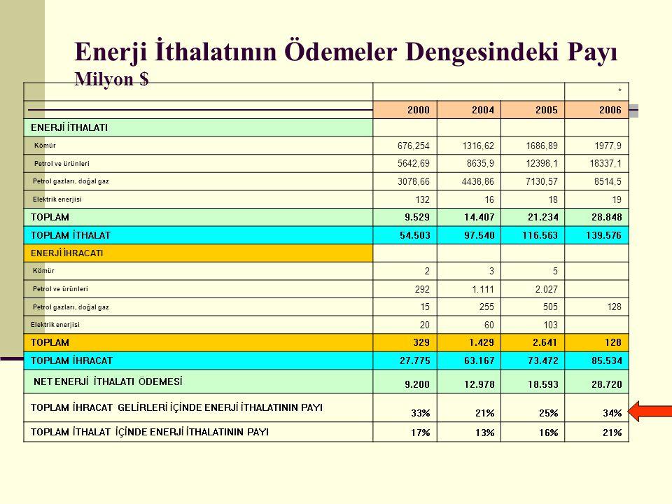 Enerji İthalatının Ödemeler Dengesindeki Payı Milyon $ * 2000200420052006 ENERJİ İTHALATI Kömür 676,2541316,621686,891977,9 Petrol ve ürünleri 5642,698635,912398,118337,1 Petrol gazları, doğal gaz 3078,664438,867130,578514,5 Elektrik enerjisi 132161819 TOPLAM 9.52914.40721.23428.848 TOPLAM İTHALAT 54.50397.540116.563139.576 ENERJİ İHRACATI Kömür 235 Petrol ve ürünleri 2921.1112.027 Petrol gazları, doğal gaz 15255505128 Elektrik enerjisi 2060103 TOPLAM 3291.4292.641128 TOPLAM İHRACAT 27.77563.16773.47285.534 NET ENERJİ İTHALATI ÖDEMESİ 9.20012.97818.59328.720 TOPLAM İHRACAT GELİRLERİ İÇİNDE ENERJİ İTHALATININ PAYI 33%21%25%34% TOPLAM İTHALAT İÇİNDE ENERJİ İTHALATININ PAYI 17%13%16%21%
