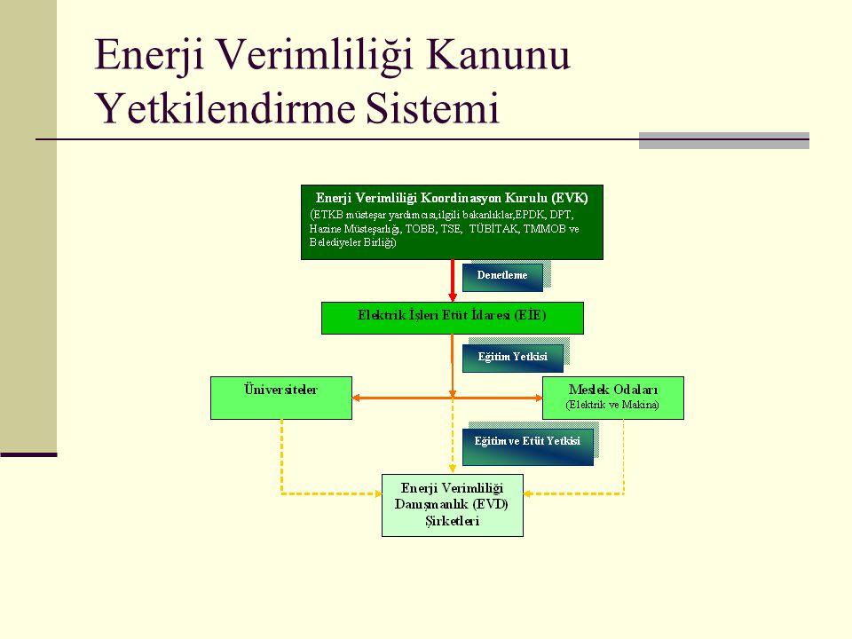 Enerji Verimliliği Kanunu Yetkilendirme Sistemi