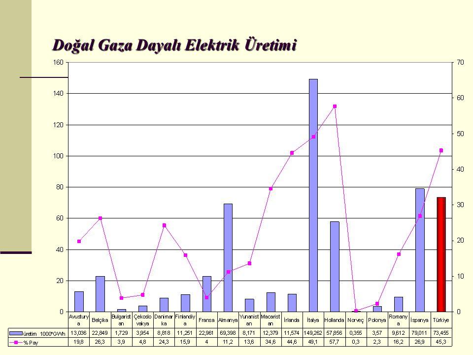 Türkiye'de Enerji Sektöründeki Yasal Düzenlemeler (Kanunlar) 4628 sayılı Elektrik Piyasası Kanunu- 3 Mart 2001 4646 sayılı Doğal Gaz Piyasası Kanunu-18 Nisan 2001 5015 sayılı Petrol Piyasası Kanunu - 20Aralık 2003 5307 sayılı Sıvılaştırılmış Petrol Gazları (LPG) Piyasası Kanunu-02 Mart 2005 5346 sayılı Yenilenebilir Enerji Kaynaklarının Elektrik Enerjisi Üretimi Amaçlı Kullanımına İlişkin Kanun- 18 Mayıs 2005 5627 sayılı Enerji Verimliliği Kanunu -2 Mayıs 2007 Jeotermal Kaynaklar ve Doğal Mineralli Sular Kanunu- 13 Haziran 2007 5710 Sayılı Nükleer Güç Santrallarının Kurulması ve İşletilmesi İle Enerji Satışına İlişkin Kanun- 21 Kasım 2007