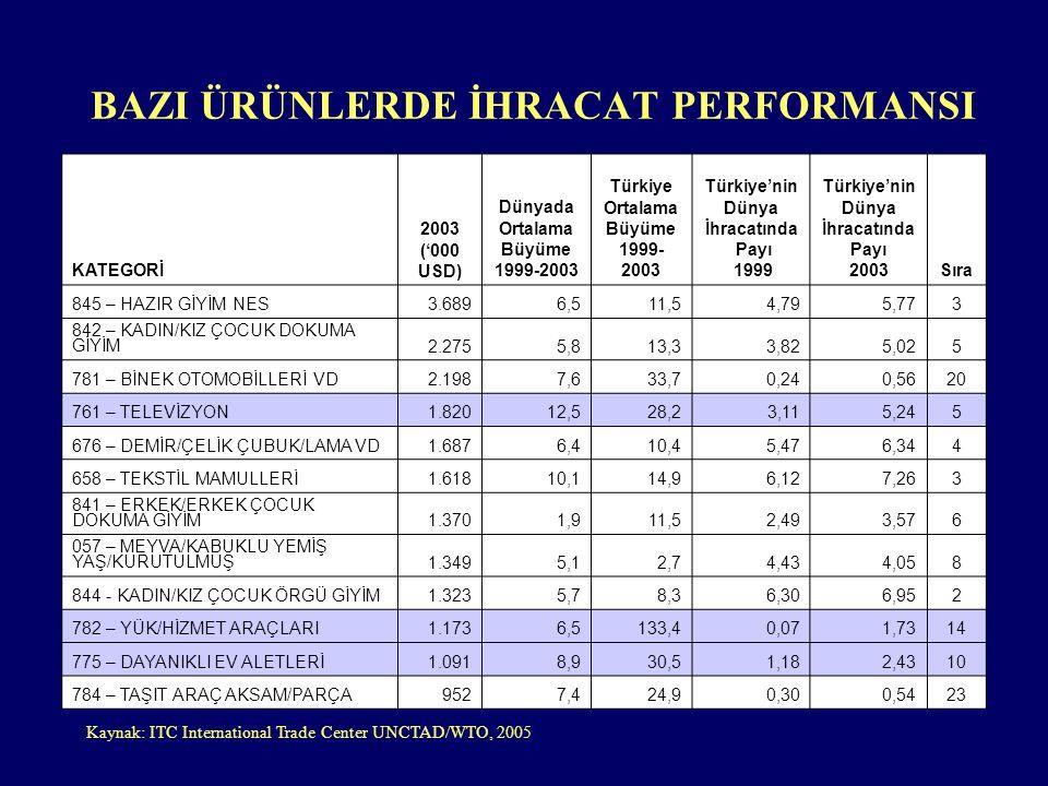 BAZI ÜRÜNLERDE İHRACAT PERFORMANSI KATEGORİ 2003 ('000 USD) Dünyada Ortalama Büyüme 1999-2003 Türkiye Ortalama Büyüme 1999- 2003 Türkiye'nin Dünya İh