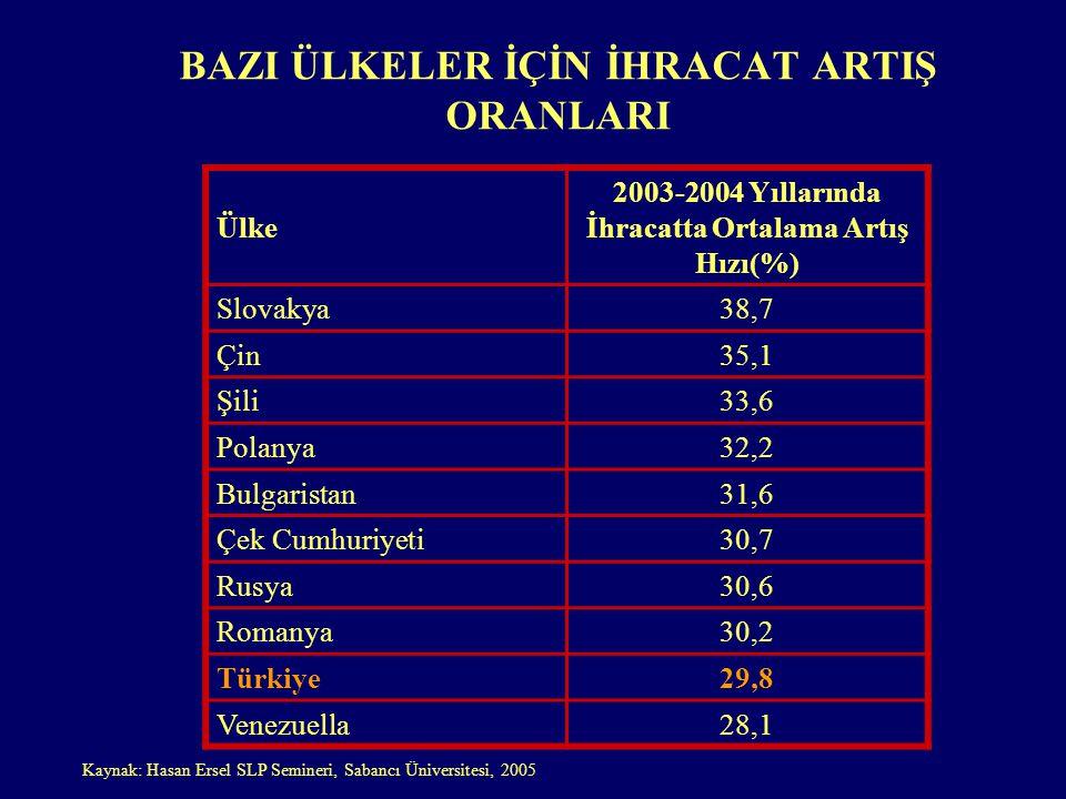 BAZI ÜLKELER İÇİN İHRACAT ARTIŞ ORANLARI Ülke 2003-2004 Yıllarında İhracatta Ortalama Artış Hızı(%) Slovakya38,7 Çin35,1 Şili33,6 Polanya32,2 Bulgaristan31,6 Çek Cumhuriyeti30,7 Rusya30,6 Romanya30,2 Türkiye29,8 Venezuella28,1 Kaynak: Hasan Ersel SLP Semineri, Sabancı Üniversitesi, 2005
