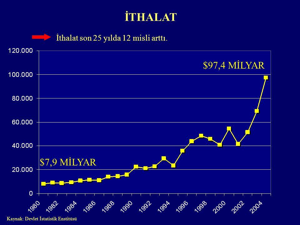 İTHALAT İthalat son 25 yılda 12 misli arttı. Kaynak: Devlet İstatistik Enstitüsü $7,9 MİLYAR $97,4 MİLYAR