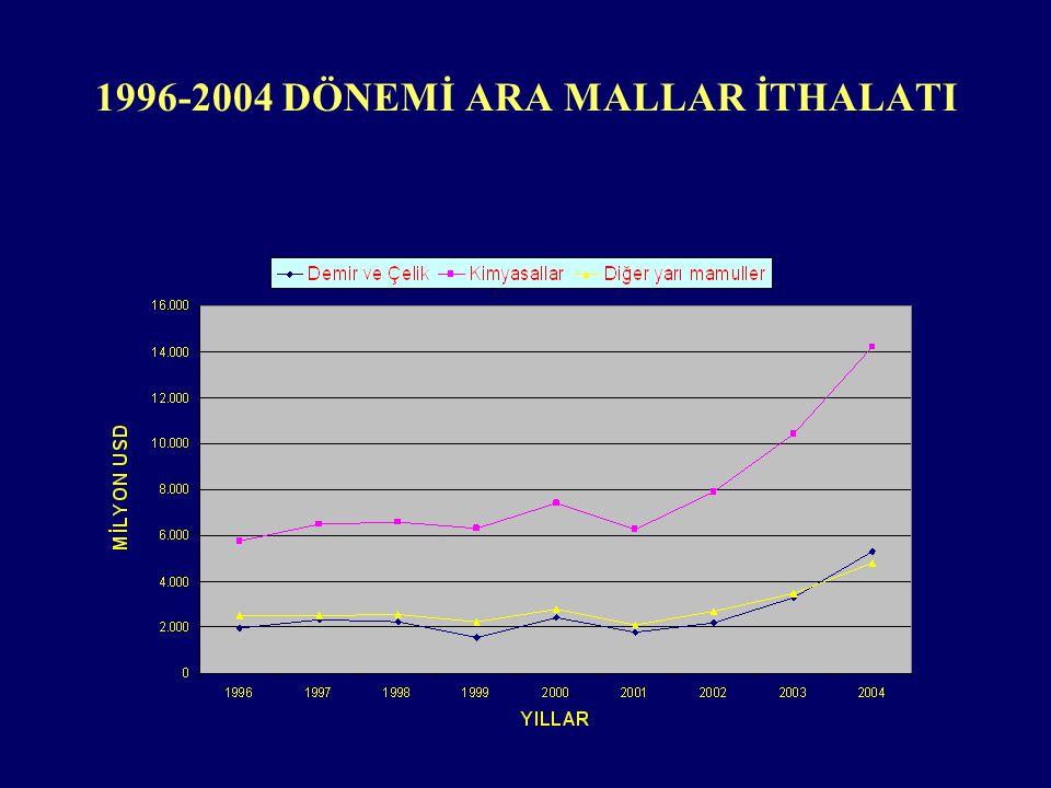 1996-2004 DÖNEMİ ARA MALLAR İTHALATI